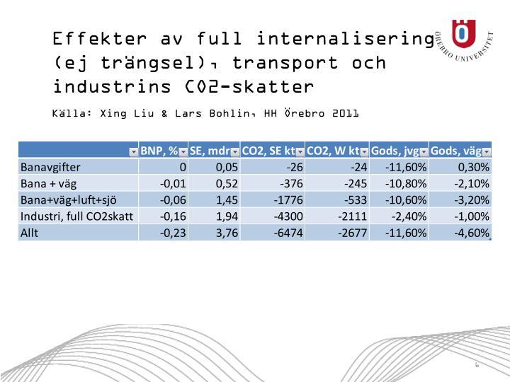 Effekter av full internalisering (ej trängsel), transport och industrins CO2-skatter