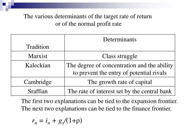The various determinants of the target rate of return