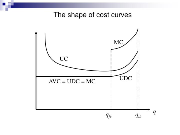The shape of cost curves