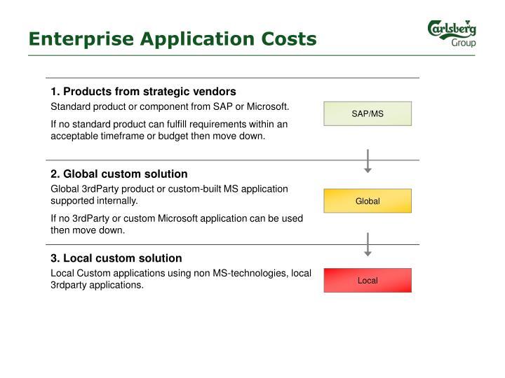 Enterprise Application Costs