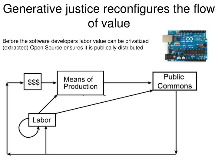 Generative justice reconfigures the flow of value