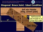 diagonal brace joint ideal condition