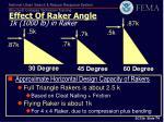 effect of raker angle 1k 1000 lb in raker