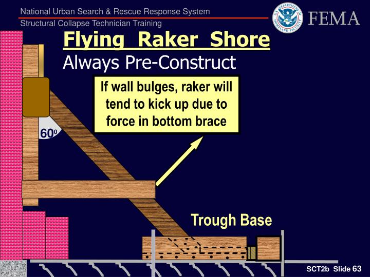 If wall bulges, raker will tend to kick up due to force in bottom brace