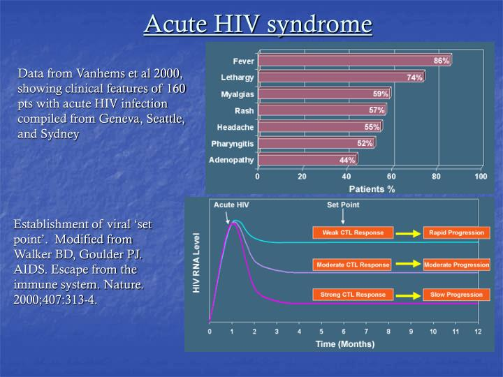 Acute HIV syndrome