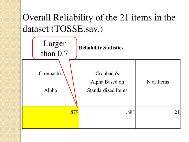 Overall Reliability of the 21 items in the dataset (TOSSE.sav.)