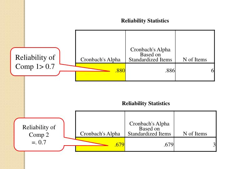 Reliability of Comp 1> 0.7