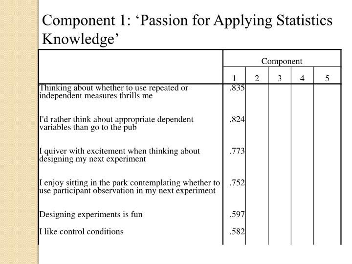 Component 1: 'Passion for Applying Statistics Knowledge'