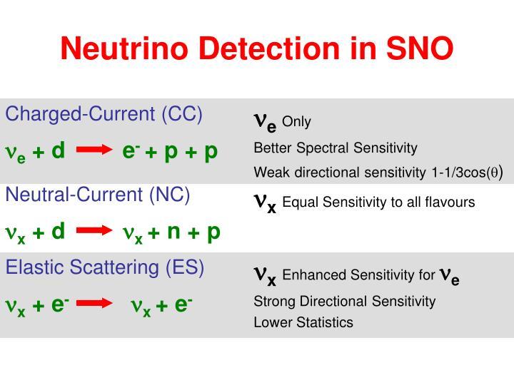Neutral-Current (NC)