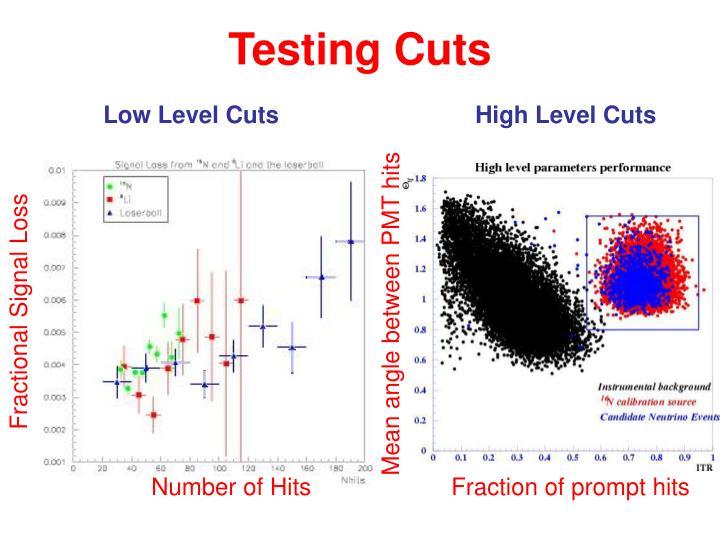 Testing Cuts