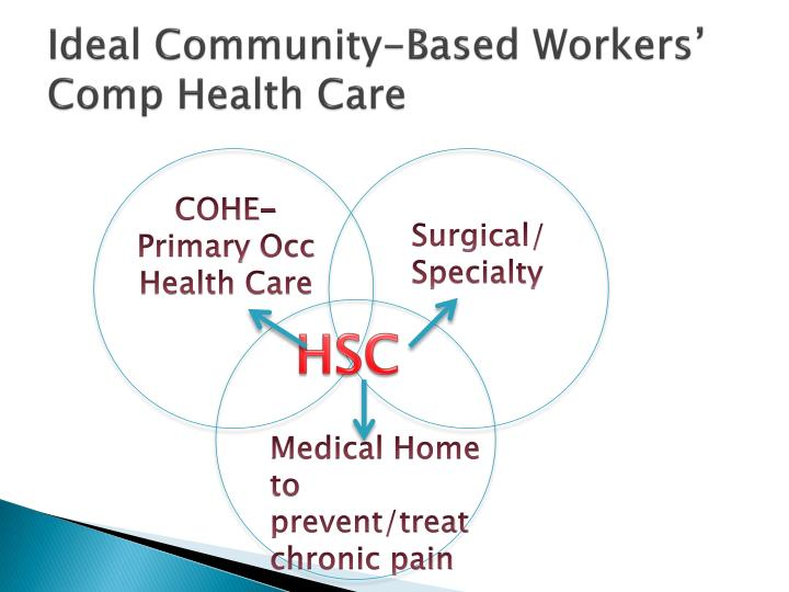 Ideal Community-Based Workers' Comp Health Care