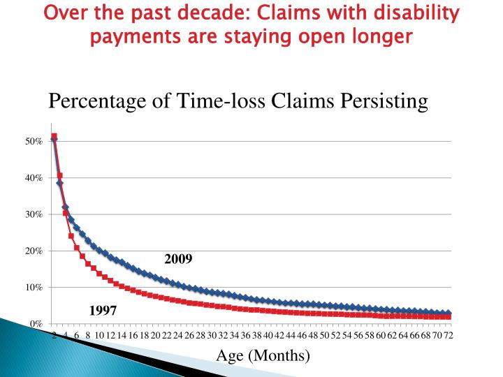 Over the past decade: Claims with disability payments are staying open longer