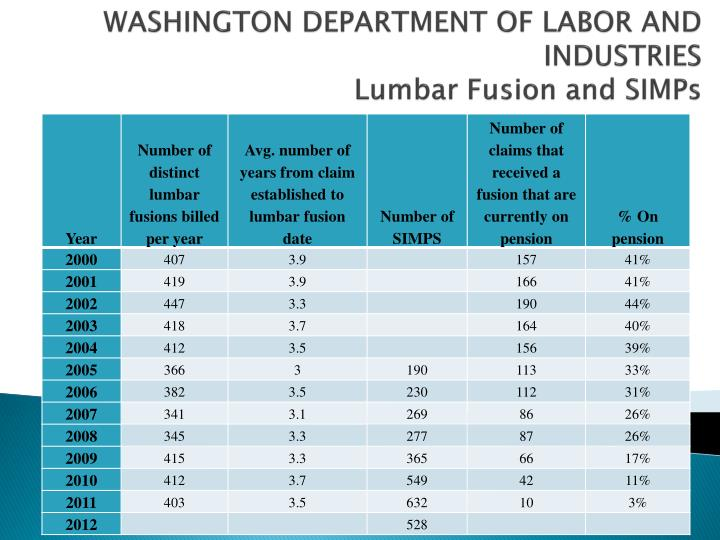 WASHINGTON DEPARTMENT OF LABOR AND INDUSTRIES