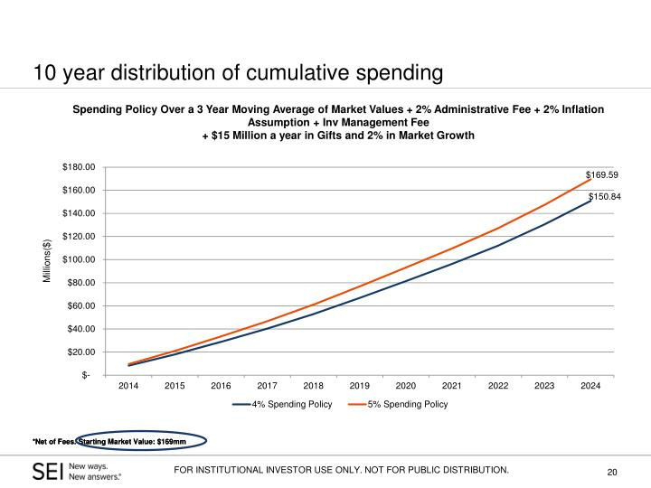 10 year distribution of cumulative spending