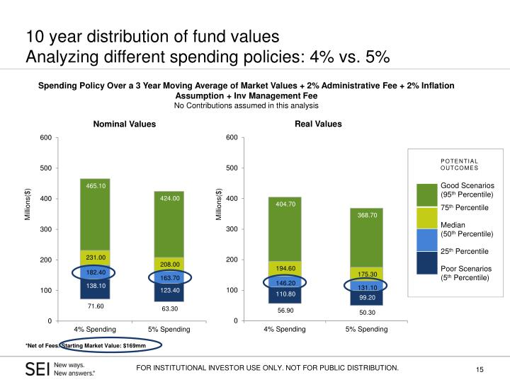 10 year distribution of fund values