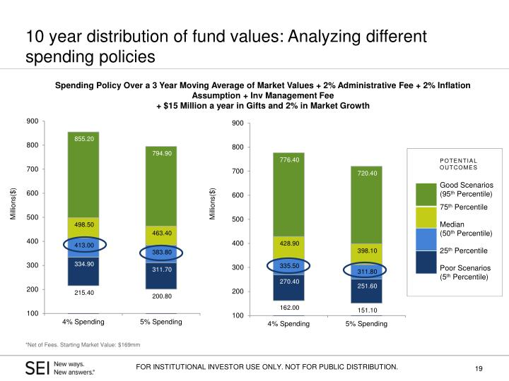 10 year distribution of fund values: Analyzing different spending policies