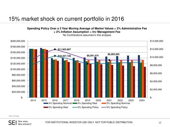 15% market shock on current portfolio in 2016