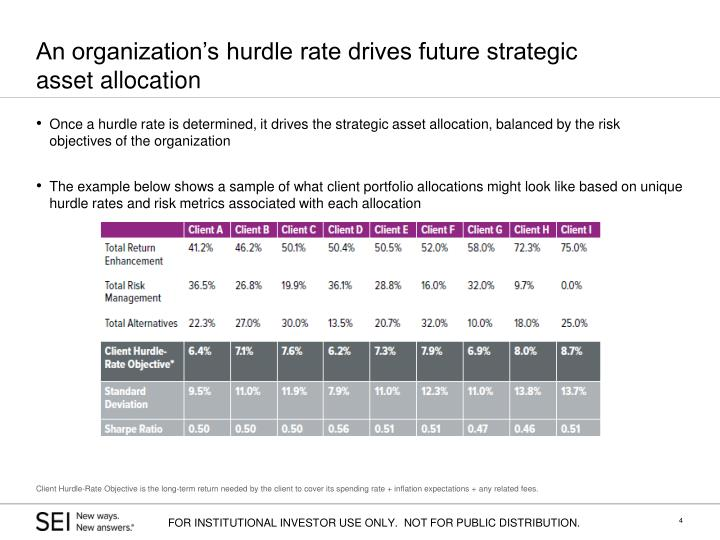 An organization's hurdle rate drives future strategic