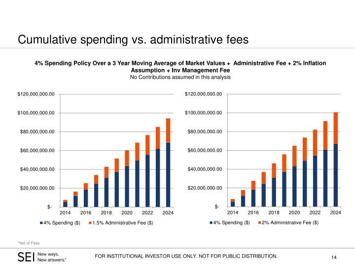 Cumulative spending vs. administrative