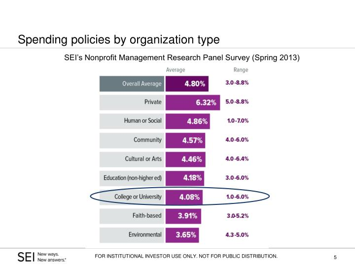 Spending policies by organization type