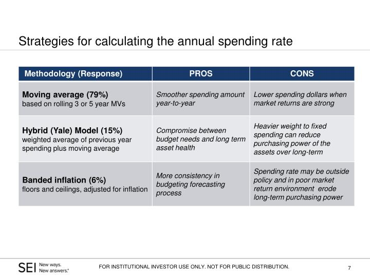 Strategies for calculating the annual spending rate