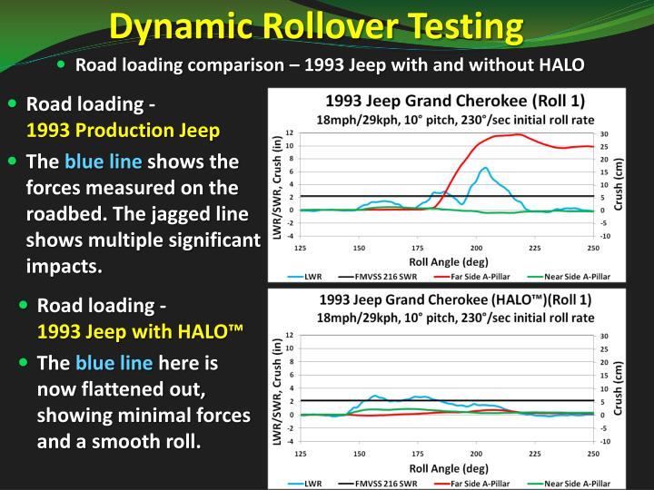 Dynamic Rollover Testing