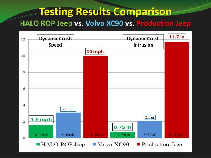 Testing Results Comparison