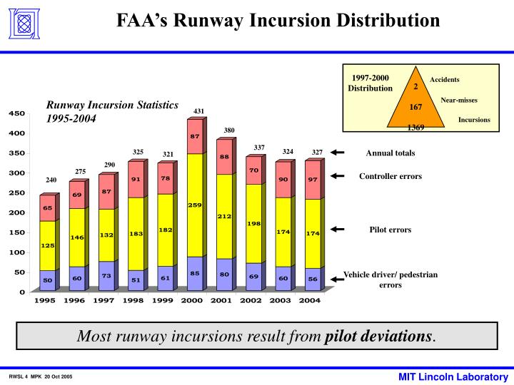 FAA's Runway Incursion Distribution