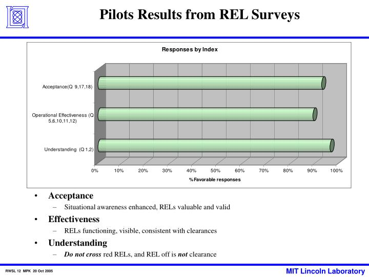 Pilots Results from REL Surveys