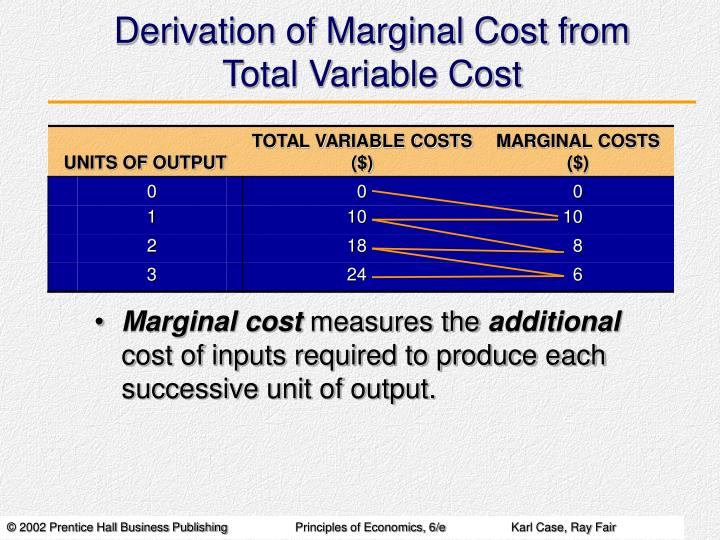 Derivation of Marginal Cost from