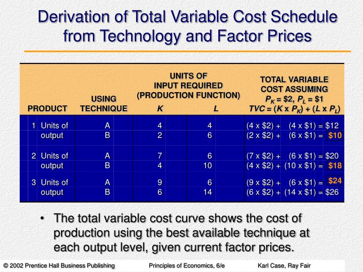 Derivation of Total Variable Cost Schedule from Technology and Factor Prices