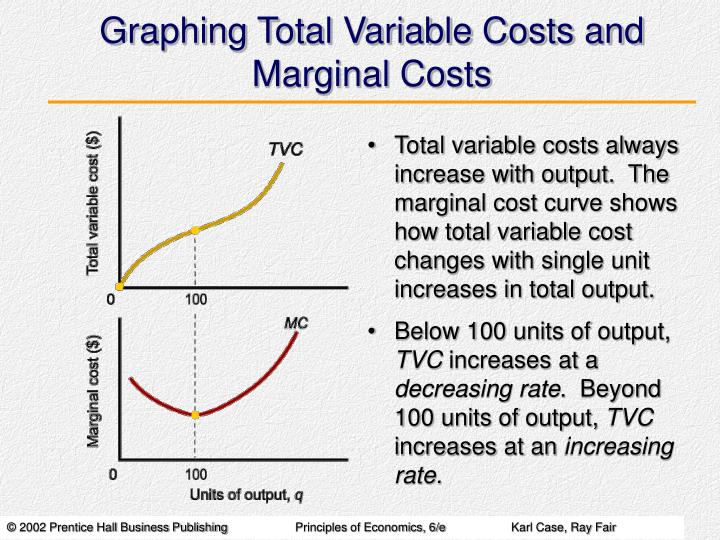 Graphing Total Variable Costs and Marginal Costs