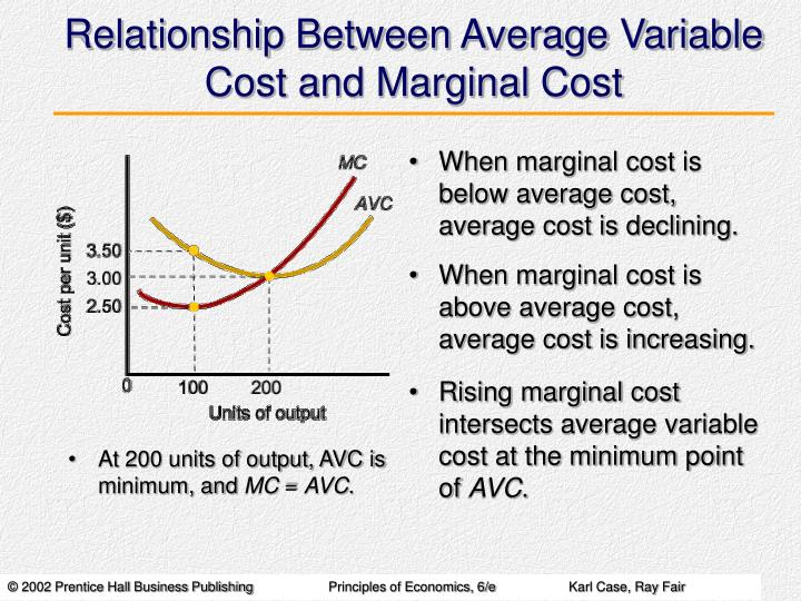 Relationship Between Average Variable Cost and Marginal Cost