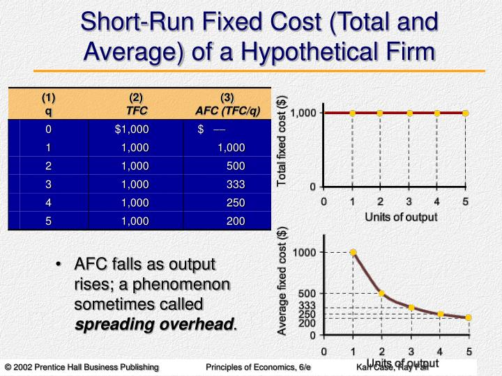 Short-Run Fixed Cost (Total and Average) of a Hypothetical Firm