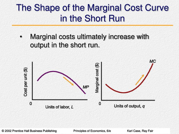 The Shape of the Marginal Cost Curve in the Short Run