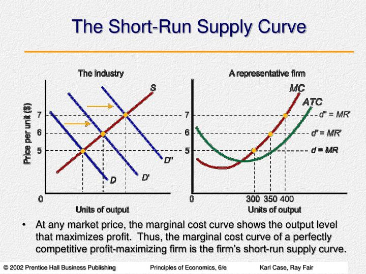 The Short-Run Supply Curve