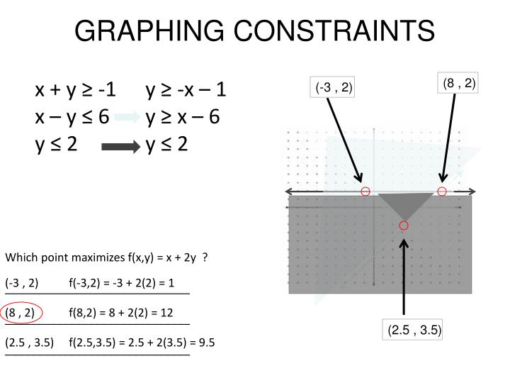 GRAPHING CONSTRAINTS