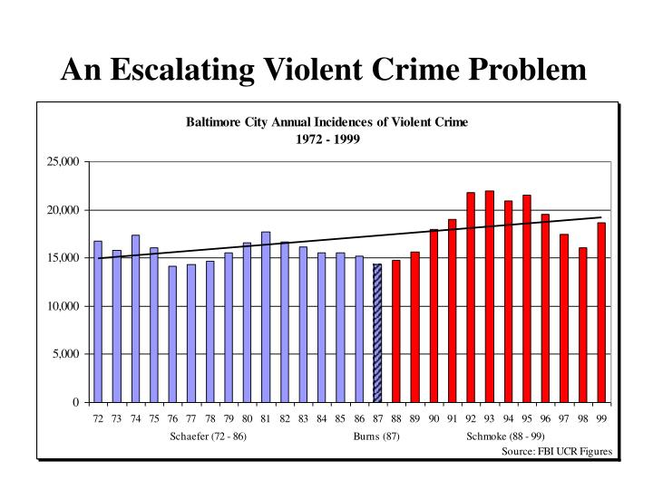 An escalating violent crime problem
