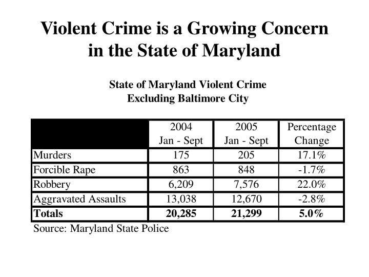 Violent Crime is a Growing Concern