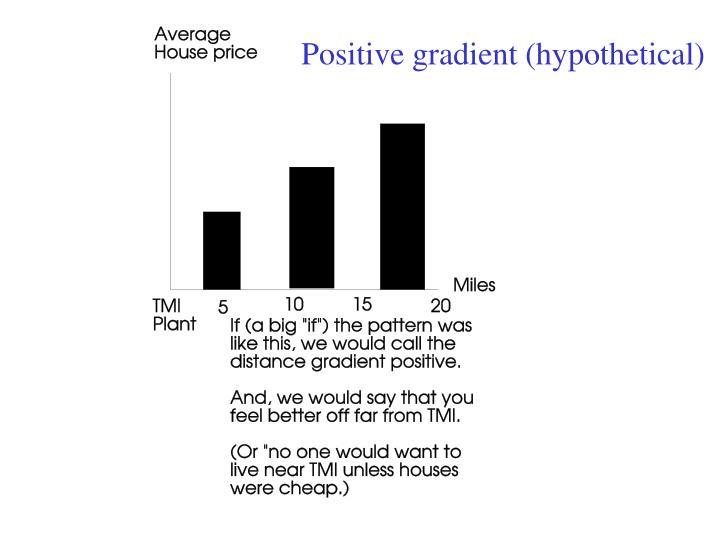 Positive gradient (hypothetical)