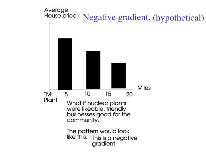 Negative gradient.