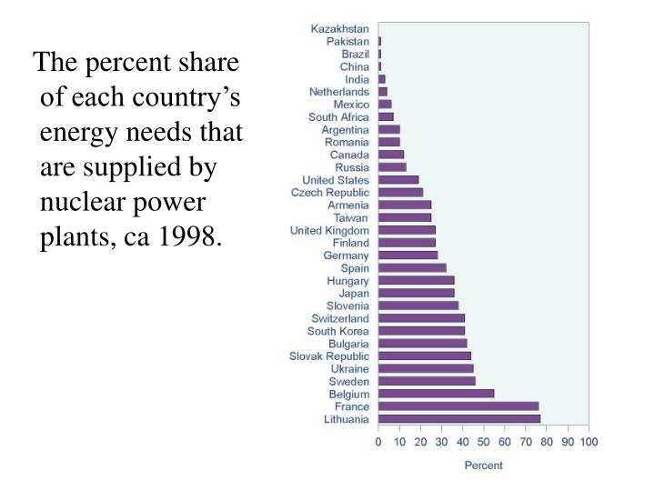 The percent share