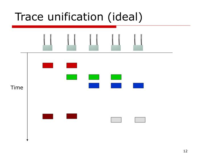 Trace unification (ideal)