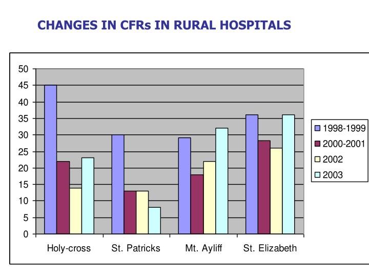 CHANGES IN CFRs IN RURAL HOSPITALS