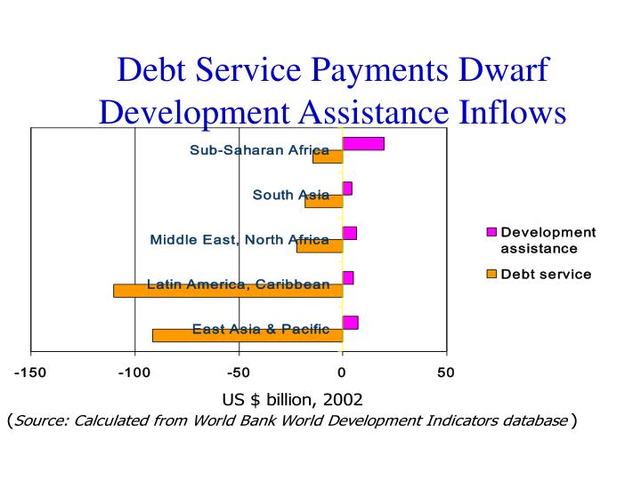Debt Service Payments Dwarf Development Assistance Inflows