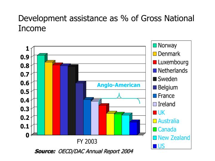 Development assistance as % of Gross National Income