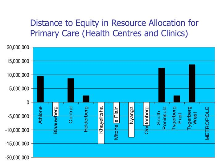 Distance to Equity in Resource Allocation for Primary Care (Health Centres and Clinics)
