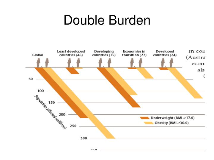 Double Burden