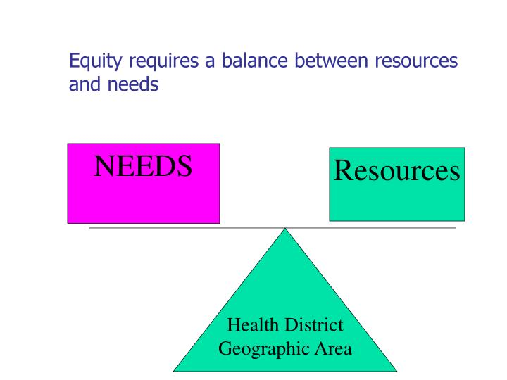 Equity requires a balance between resources and needs