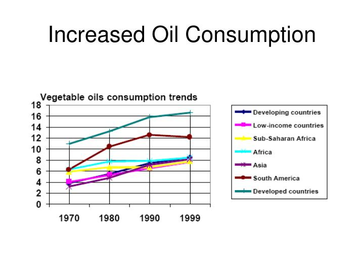 Increased Oil Consumption